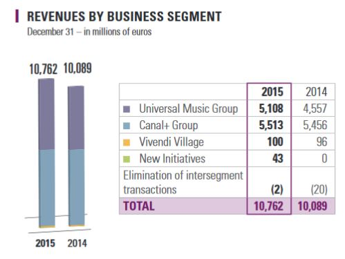 vivendi revenue_2015