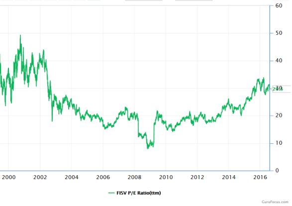 Fiserv_PE Ratio.PNG
