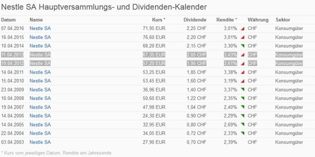 nestle-dividend