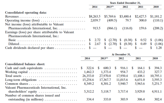 Valeant numbers.PNG