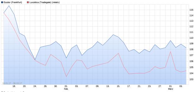 EssilorLuxottica_chart.PNG